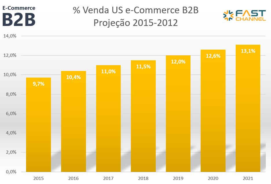 e-commerce b2b percentual venda projecao 2021