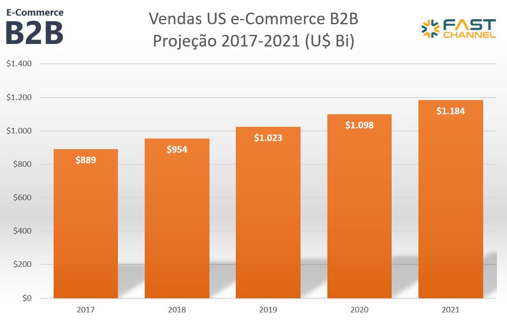 e-commerce b2b projecao venda 2012