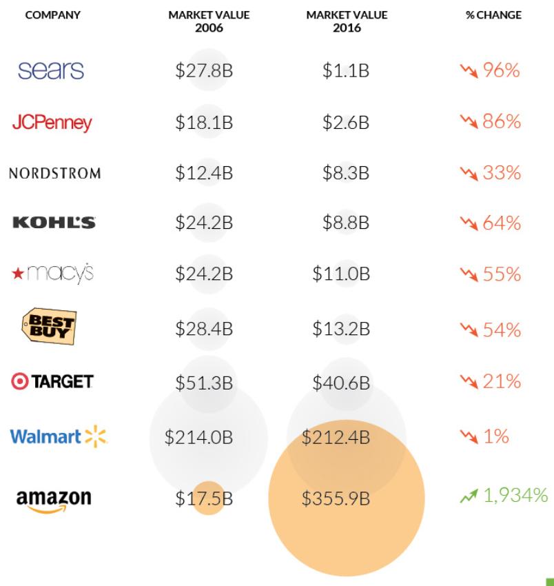 valuation empresas varejo americano